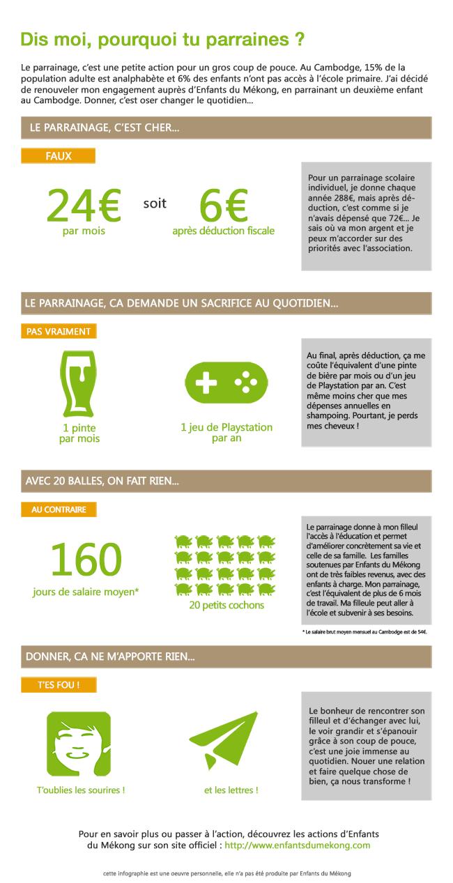 enfants-du-mékong-parrainage-infographie